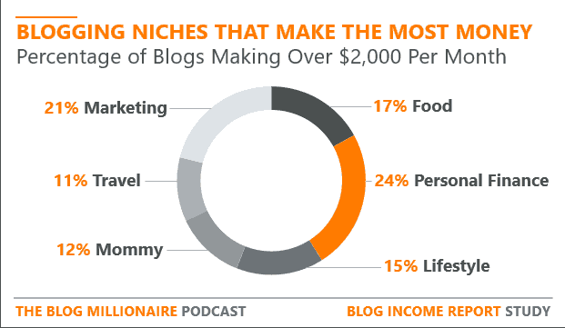 blog niches that make the most money