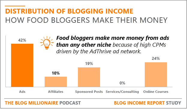 how food bloggers make money
